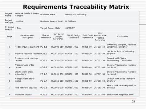 requirement traceability matrix template project scope management ppt