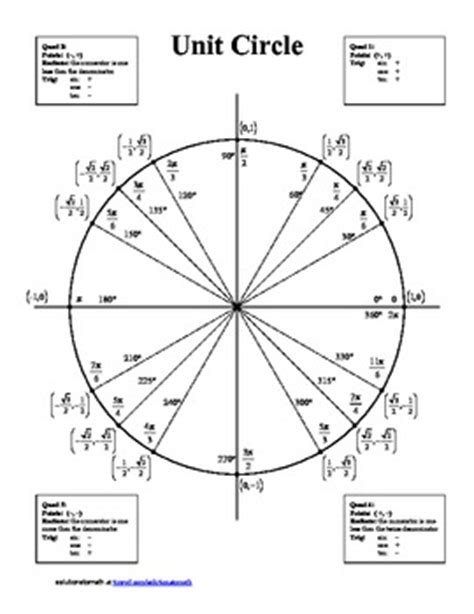 Unit Circle - blank and completed by solutionstomath