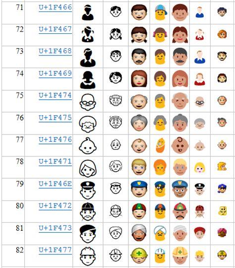 emoji unicode babelstone what s new in unicode 8 0