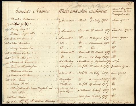 Convict Records State Archives And Records Nsw