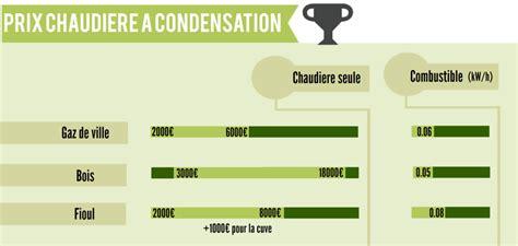 Prix D Une Chaudiere A Condensation 1385 by Prix De Chaudiere A Condensation Cout Chauffage Fioul