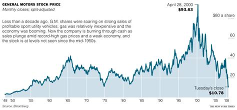 compare historical stock prices of different stocks on yahoo finance
