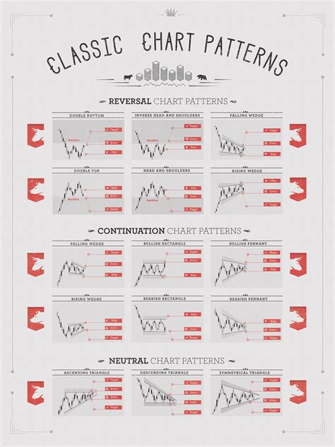 patterns stock market patterns gallery classic chart patterns print on behance