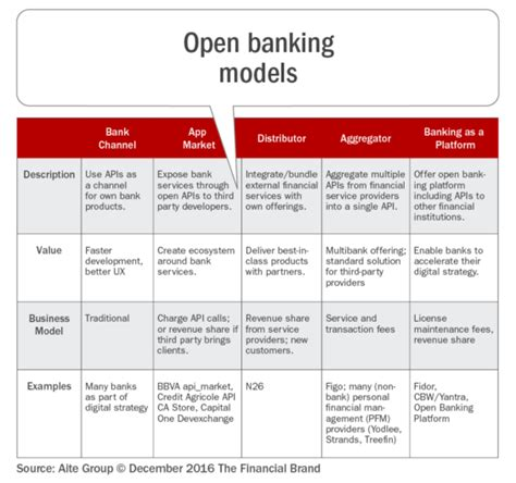 will banks be open on the programmable bank opportunities for open banking