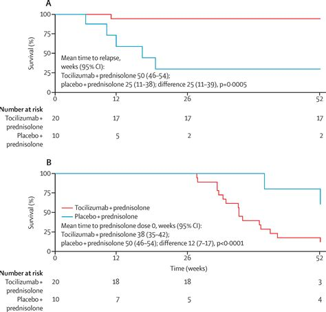induction phase and maintenance phase tocilizumab for induction and maintenance of remission in cell arteritis a phase 2