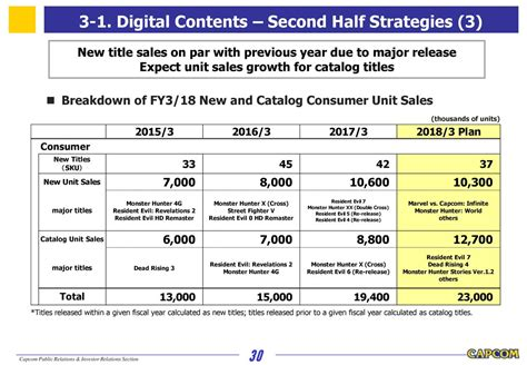 title 18 section 31 capcom co ltd adr 2018 q2 results earnings call