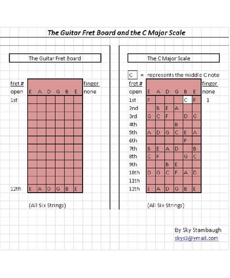 guitar tutorial website 63 best best guitar lessons images on pinterest guitar
