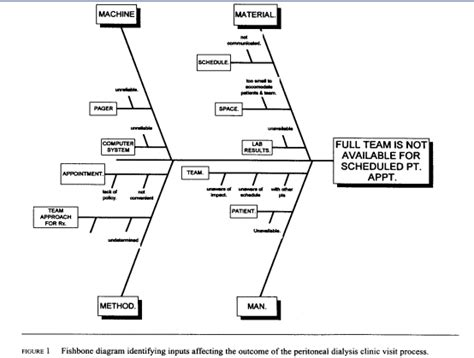 lab results diagram lab fishbone with results just b cause