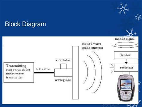 wireless charging  mobile phones  microwaves