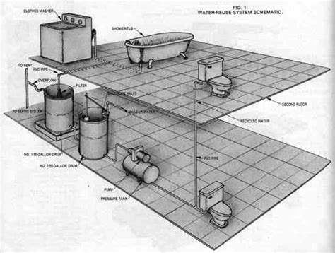 greywater system a way to save water at home do it