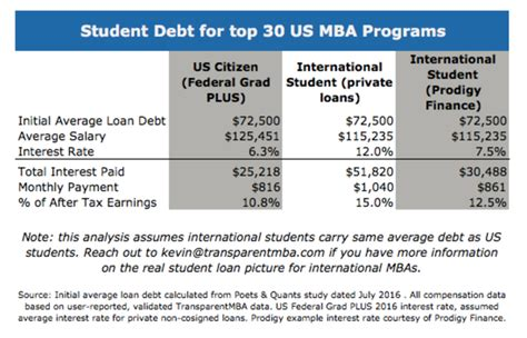 No Debt Mba by How International Mbas Can Level The Field