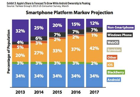 iphone market iphone predicted to surpass android market by 2015 mac rumors