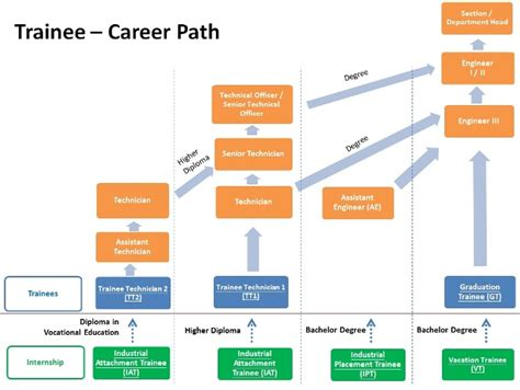 Career Paths For An Engineer With Mba by Graduates And Interns Hk Electric
