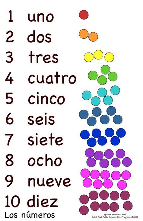 Printable Spanish Numbers 1 10 | can you count with me in spanish class management