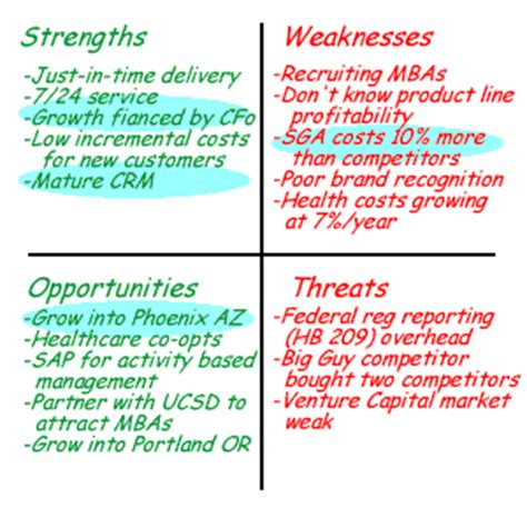 swot definitions used by an expert strategic planning