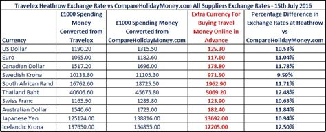 Best Exchange Rate by Airport Currency Exchange Rates Compared For You Compare