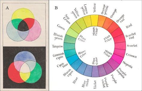inverse color 17 best images about colour systems wheels charts