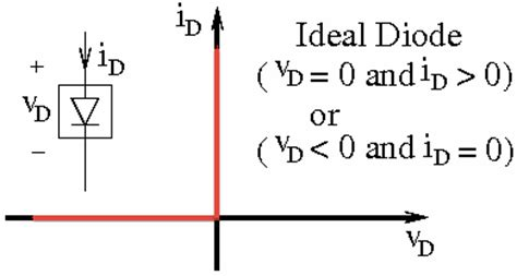 resistor value of an ideal diode in the region of conduction need help in the circuit shown there are two ideal chegg