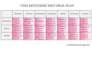 ketogenic diet 7 day ketogenic diet meal plan body recovering