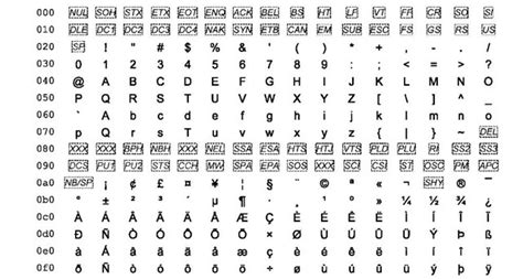 Unicode Table by Unicode Digital Library