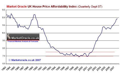 sharp drop in house prices the market oracle