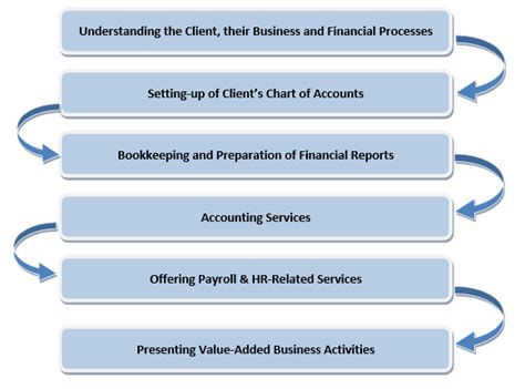 bookkeeping process flowchart bookkeeping process flowchart create a flowchart