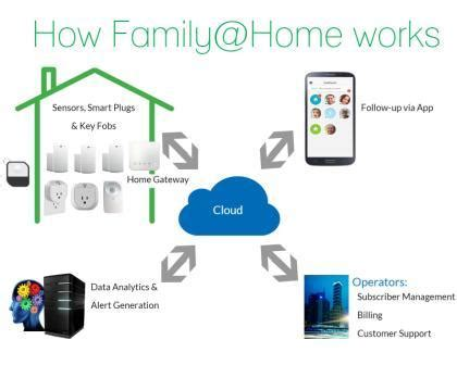smart home services a window of opportunity for operator