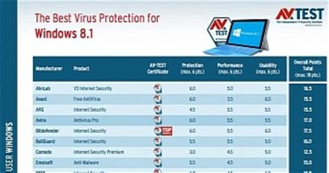 best protection for windows 8 here are the apps offering the best virus protection for