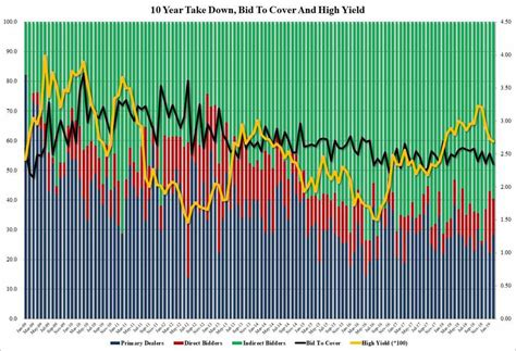 bid to cover 10y auction tails bid to cover tumbles zero hedge
