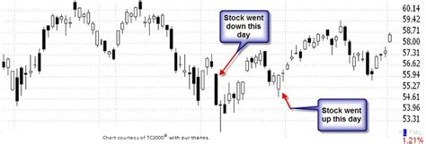 candlestick pattern recognition game candlestick charts easier to master