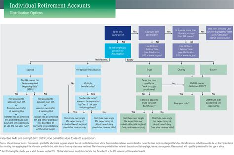 irs expectancy table for inherited ira irs expectancy tables for inherited ira