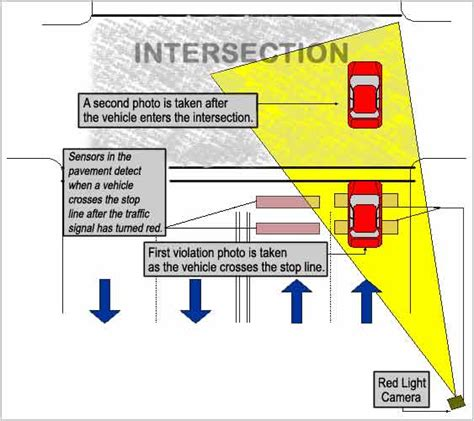 dc red light ticket how red light cameras work mpdc