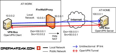 tutorial on nat openmaniak openvpn tutorial hide nat
