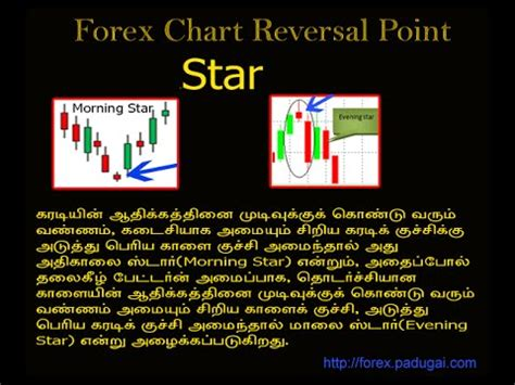 forex tutorial in tamil forex trading training in tamil part 10 youtube