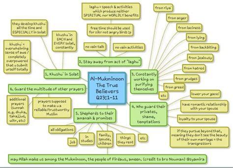 Wonderful Alquran a wonderful infographic of nouman ali khan s