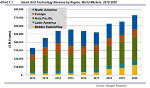 Electric Vehicles Market Revenue Smart Grid Market Revenue Will Hit 73 Billion Annually By