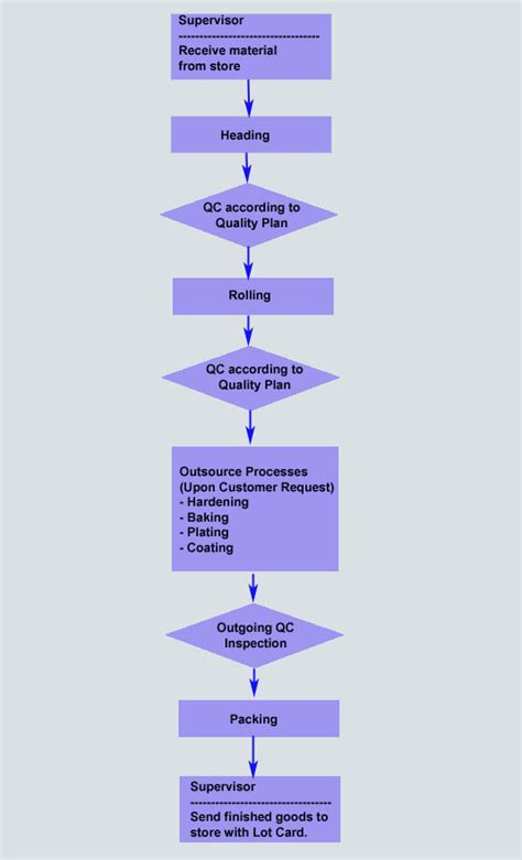production flowchart flowchart of production create a flowchart