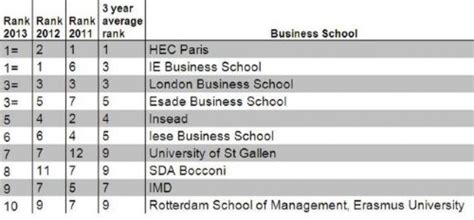 Ft Ranking Mba Europe by Hec And Ie Business School Top European Business