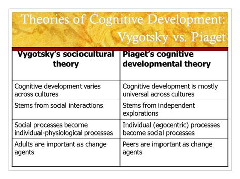 Cognitive Development Theory Set Theory 2003