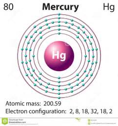 How Many Protons Does Osmium Diagram Representation Of The Element Mercury Stock Vector