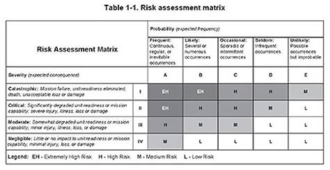 exposure affects risk quality digest