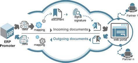 For Edi edi b2b portal edi solutions electronic data
