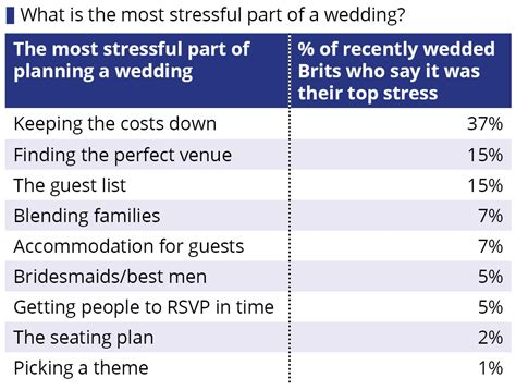what is the average price for a one bedroom apartment how much does the average british wedding cost