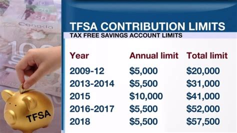 cra tfsa room personal investor tfsa total contribution room increases another 5 500 in 2018 article bnn