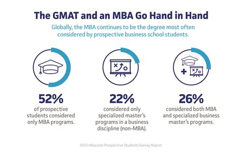 Do You Need To Take The Gmat For An Mba by Gmat Vs Gre Which Should I Take Kaplan Test Prep