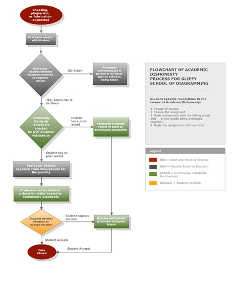 exle of flowchart diagram flow chart exle mohammad s journal