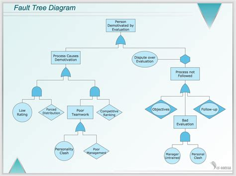 fault tree analysis template conceptdraw sles quality and manufacturing charts