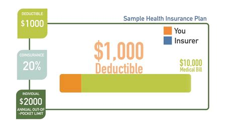 house insurance deductible how does a health insurance deductible work youtube