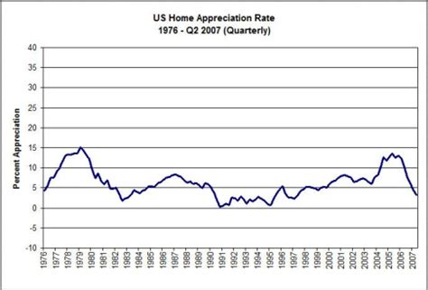 arizona home appreciation historical chart the