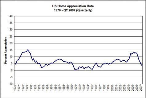 arizona home appreciation historical chart the